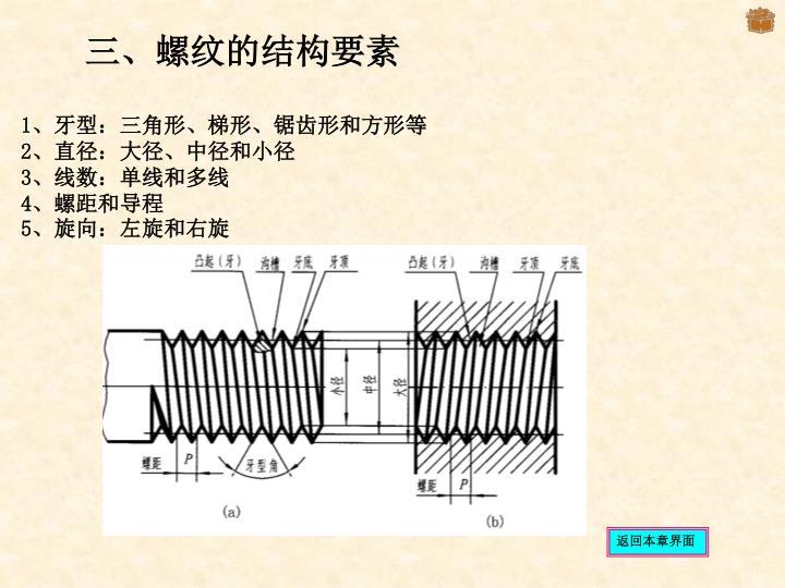 三、螺纹的结构要素