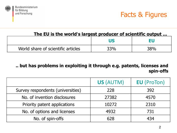 The eu is the world s largest producer of scientific output