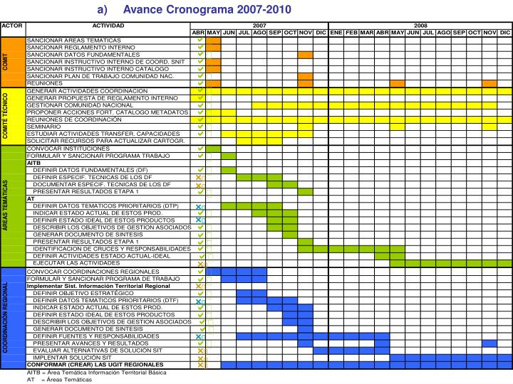 Avance Cronograma 2007-2010