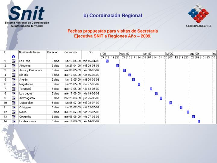 b) Coordinación Regional