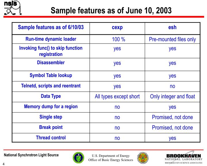Sample features as of June 10, 2003