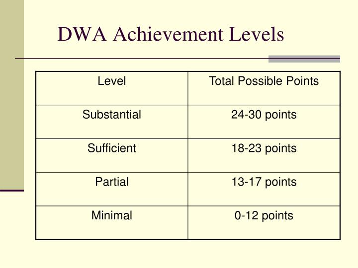 DWA Achievement Levels
