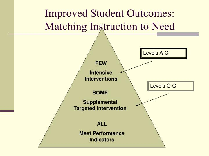 Improved student outcomes matching instruction to need