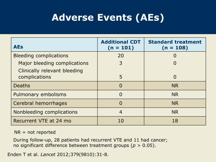 Adverse Events (AEs)
