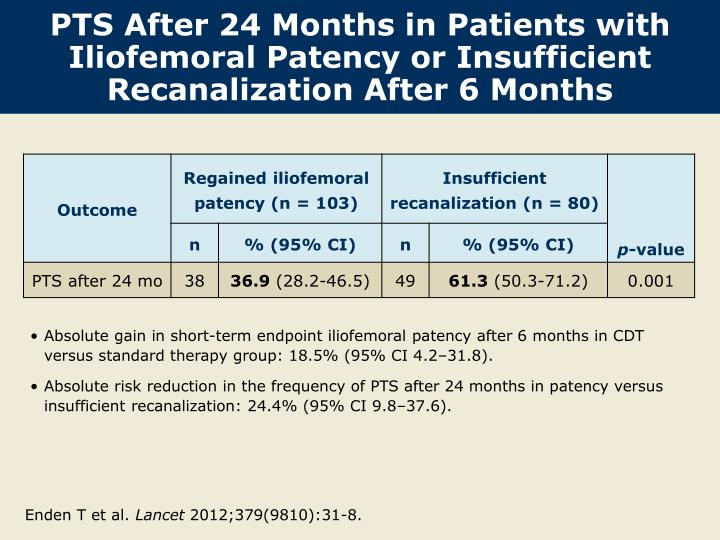 PTS After 24 Months in Patients with Iliofemoral Patency or Insufficient Recanalization After 6 Months