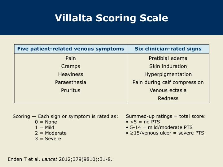 Villalta Scoring Scale