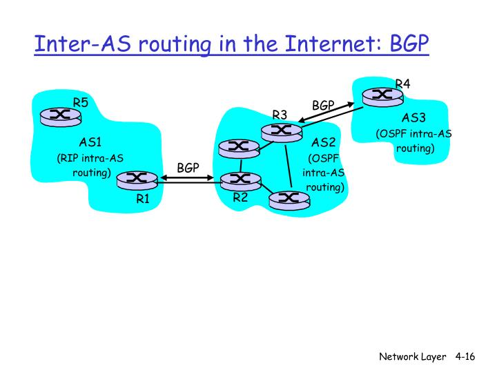 Inter-AS routing in the Internet: BGP