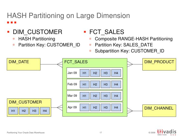 HASH Partitioning on Large Dimension