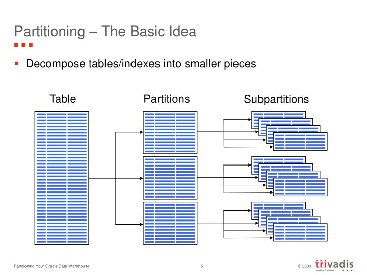 Partitioning – The Basic Idea