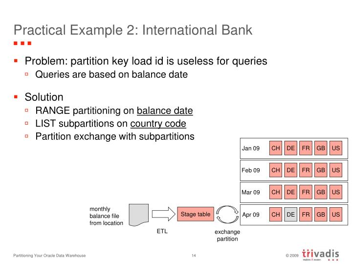 Practical Example 2: International Bank