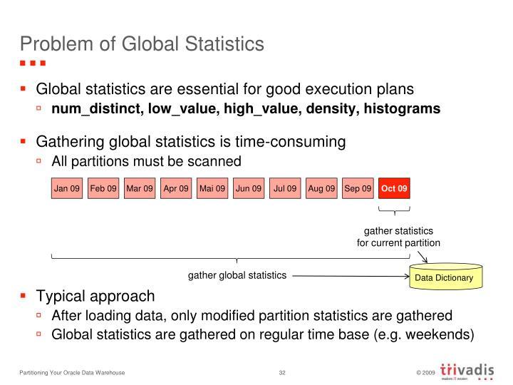 Problem of Global Statistics