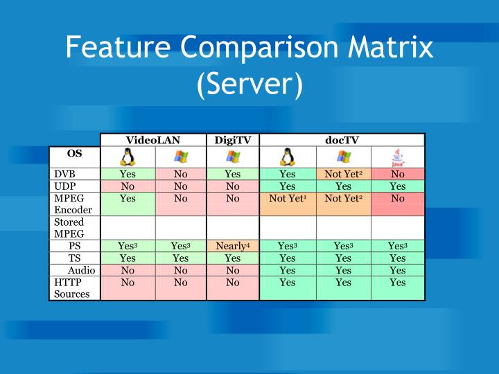 Feature Comparison Matrix (Server)