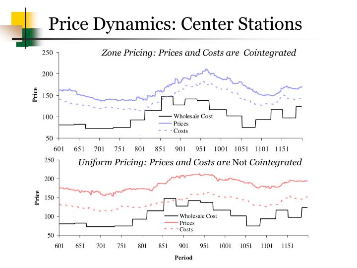 Price Dynamics: Center Stations
