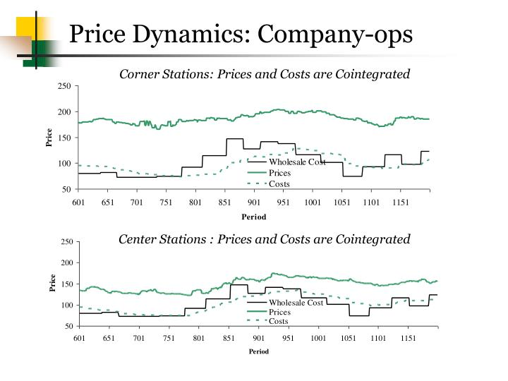 Price Dynamics: Company-ops
