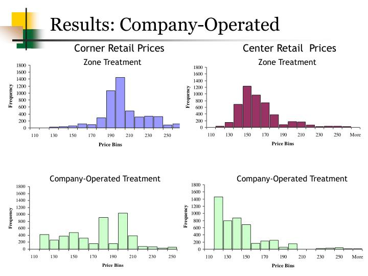 Results: Company-Operated