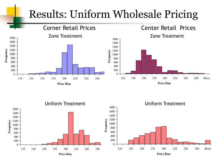 Results: Uniform Wholesale Pricing