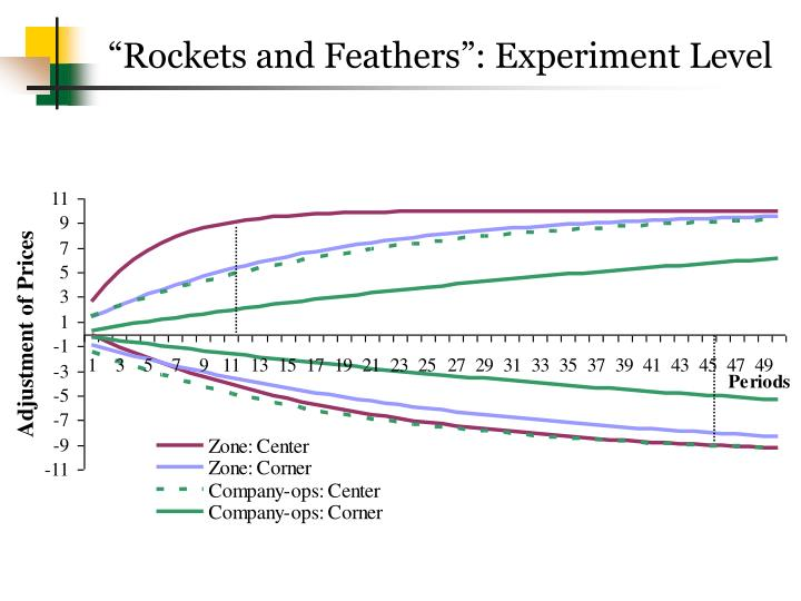 """Rockets and Feathers"": Experiment Level"
