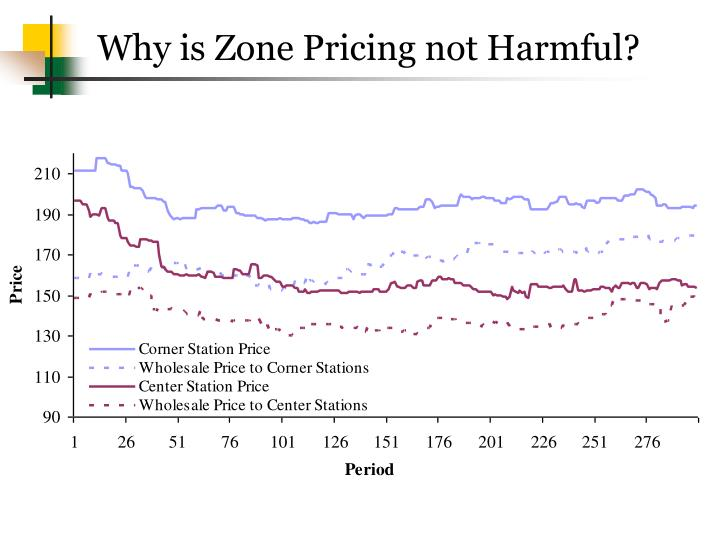 Why is Zone Pricing not Harmful?