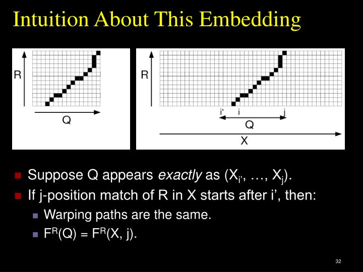 Intuition About This Embedding