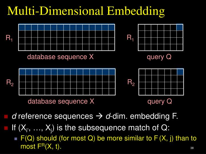 Multi-Dimensional Embedding