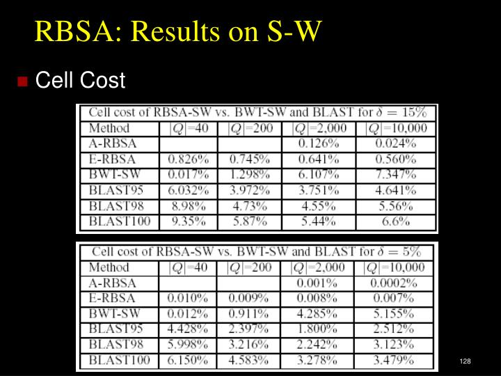 RBSA: Results on S-W