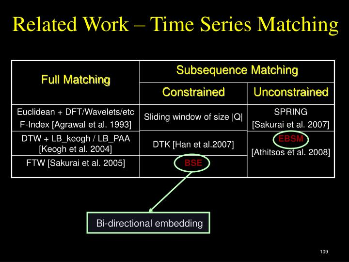 Related Work – Time Series Matching