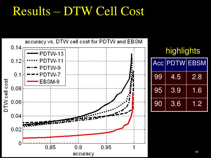 Results – DTW Cell Cost
