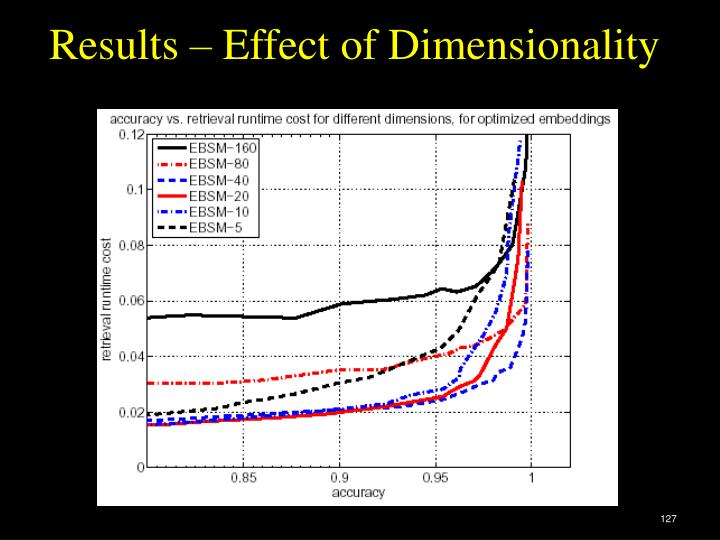 Results – Effect of Dimensionality