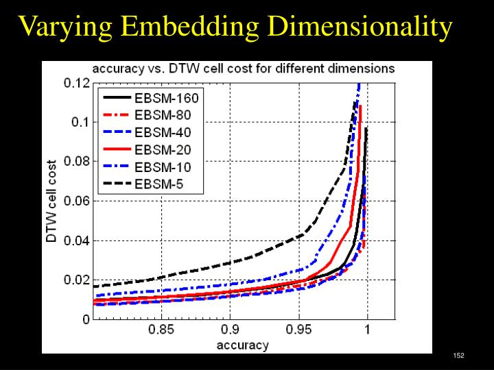Varying Embedding Dimensionality