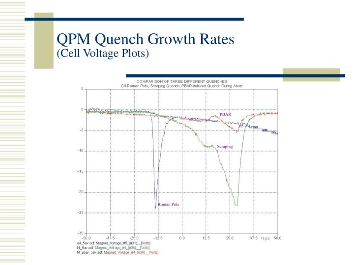 QPM Quench Growth Rates