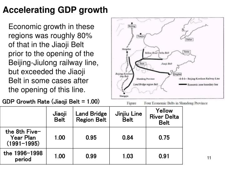 Accelerating GDP growth