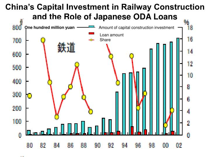 China s capital investment in railway construction and the role of japanese oda loans