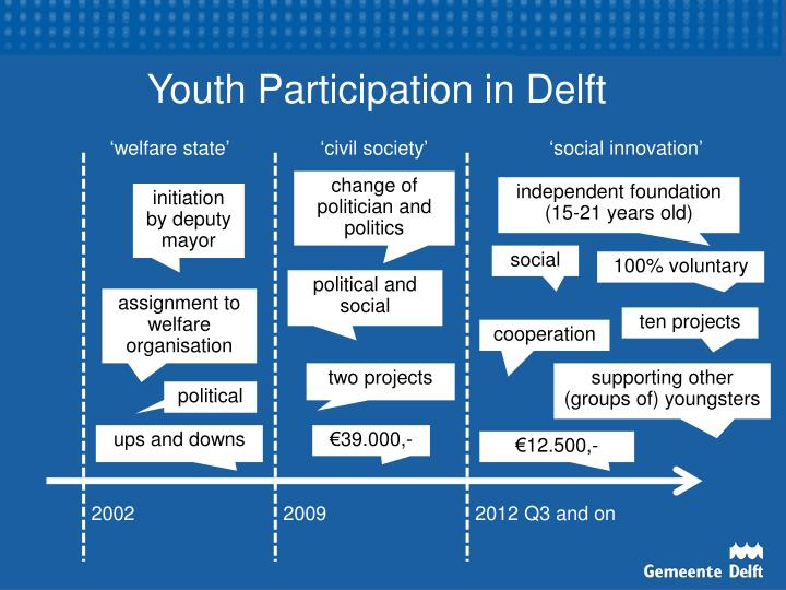 Youth Participation in Delft