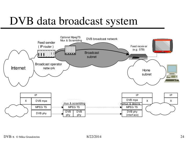 DVB data broadcast system