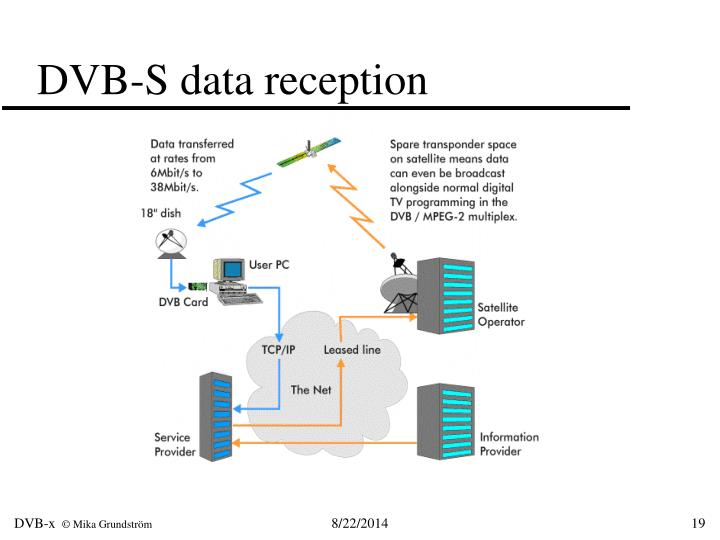 DVB-S data reception
