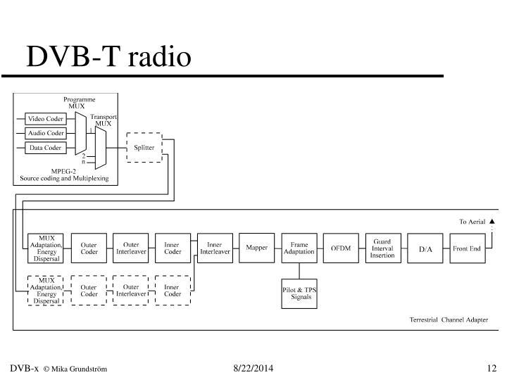 DVB-T radio