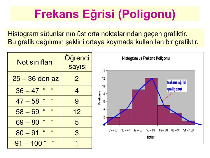Frekans Eğrisi (Poligonu)