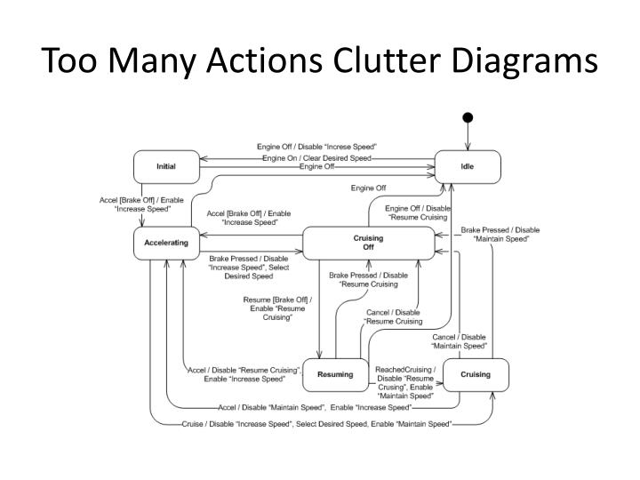 Too Many Actions Clutter Diagrams