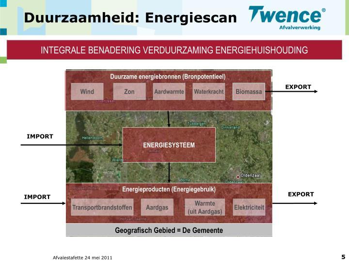 Duurzaamheid: Energiescan