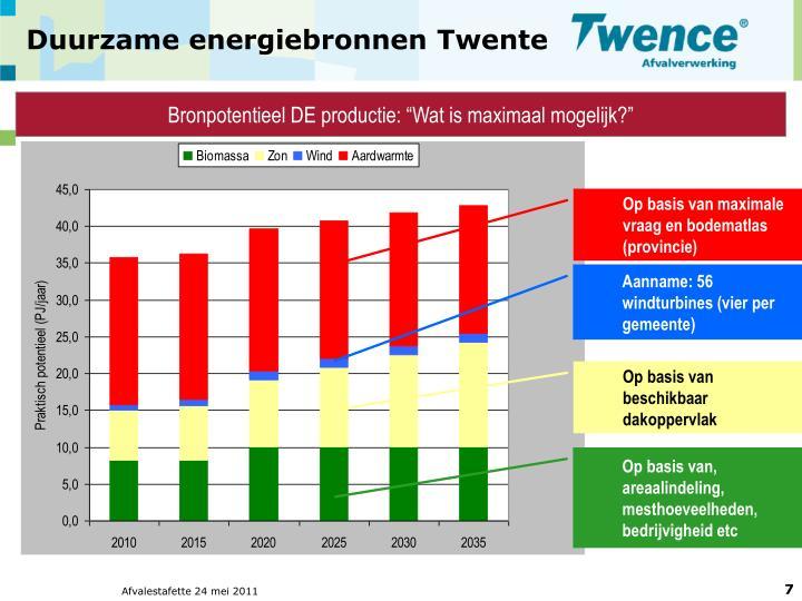 Duurzame energiebronnen Twente