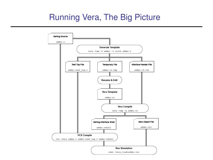 Running Vera, The Big Picture