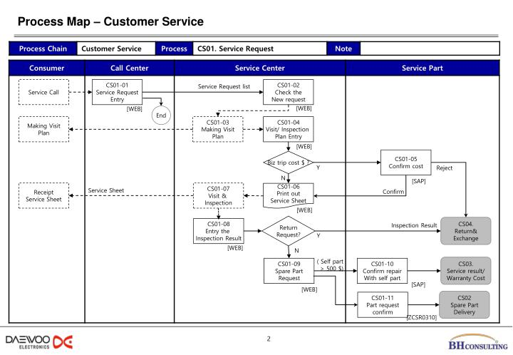 Process map customer service