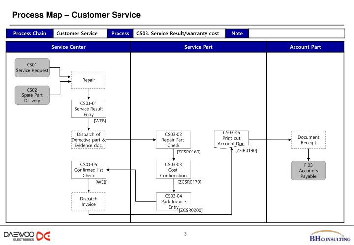 Process Map – Customer Service