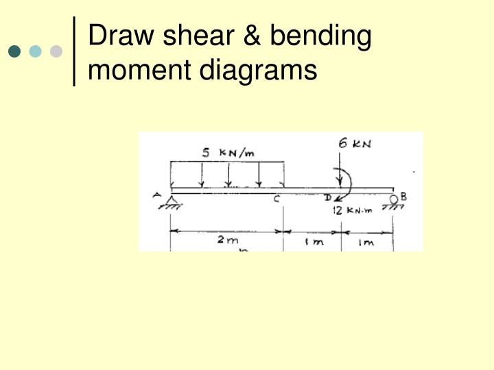 Draw shear & bending moment diagrams
