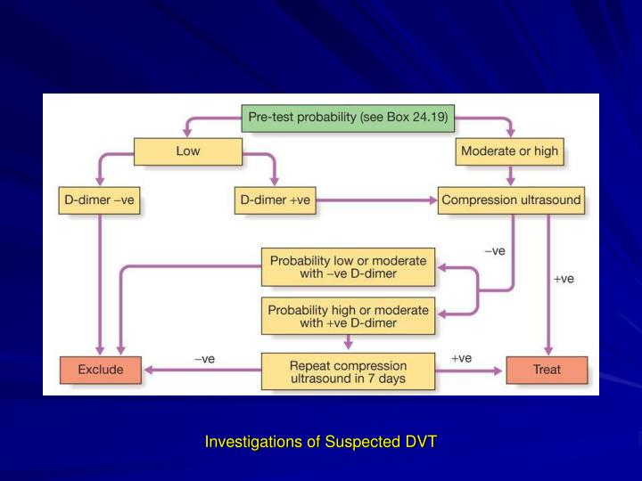 Investigations of Suspected DVT