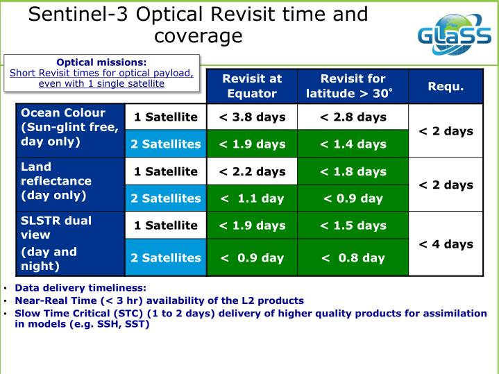Sentinel-3 Optical Revisit time and coverage