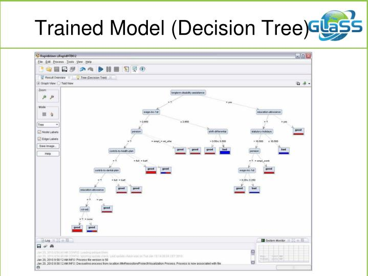 Trained Model (Decision Tree)