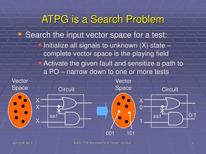 ATPG is a Search Problem