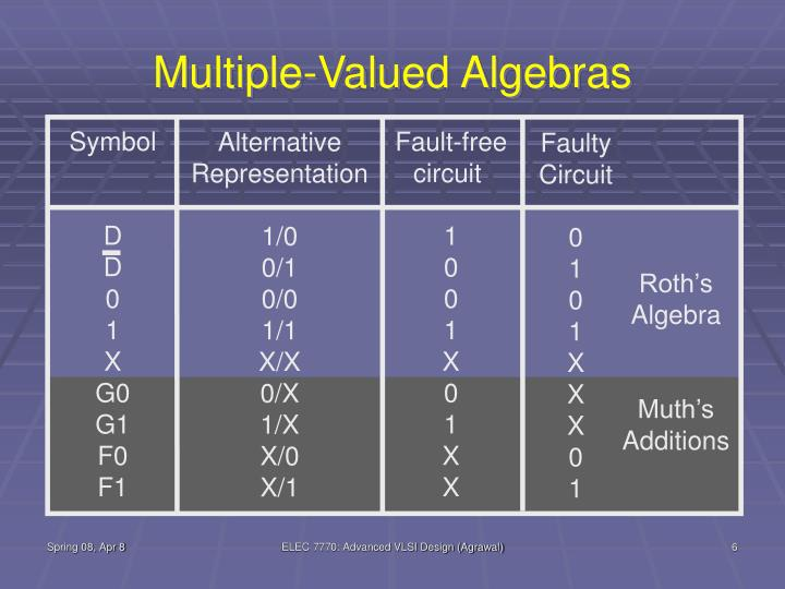 Multiple-Valued Algebras
