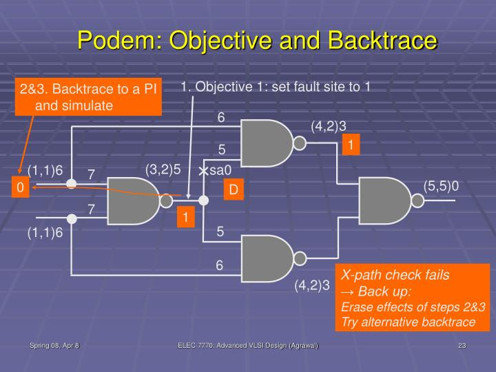 Podem: Objective and Backtrace